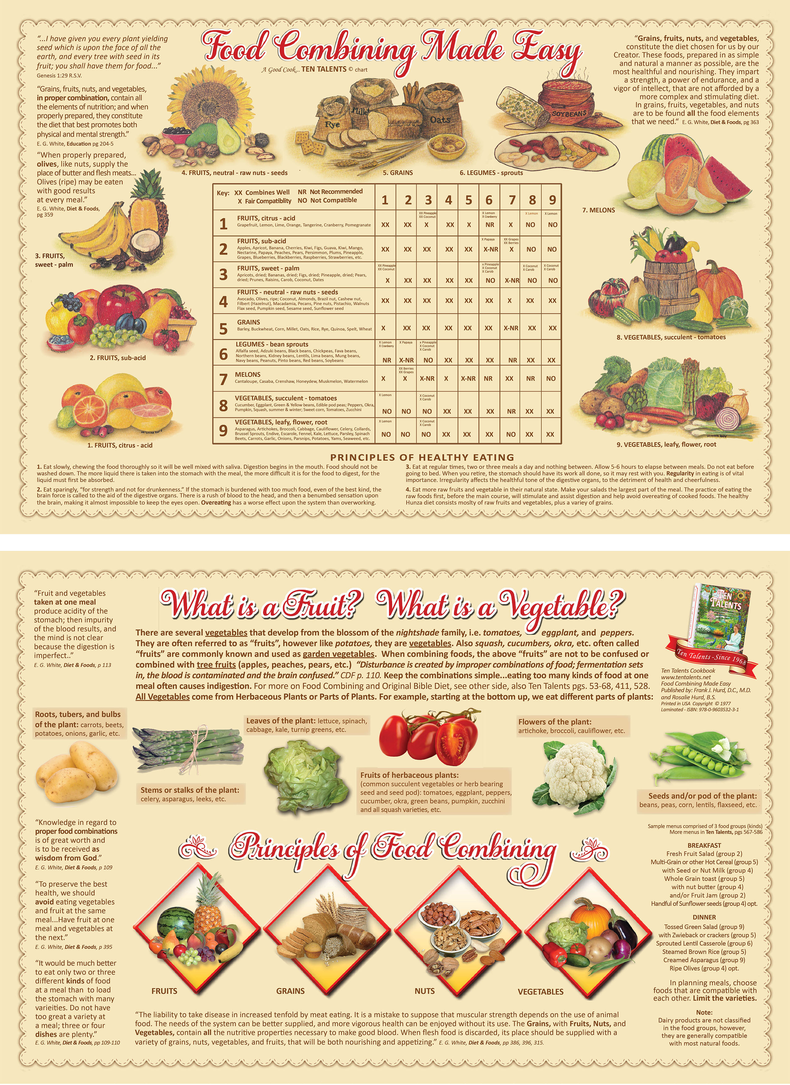 Natural Food Charts And Posters Secrets Unsealed